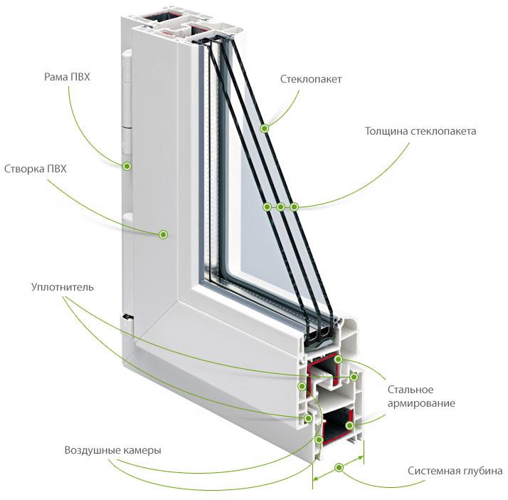 Остекление лоджий пластиковыми окнами цены - от 2'950 руб./м.