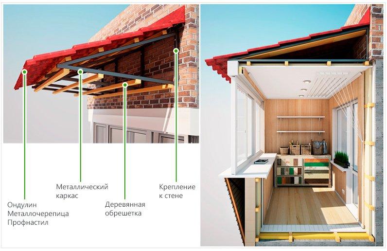 Установка крыши на балконе: цена, конструкция, материалы кро.