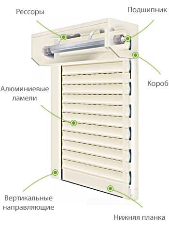 Гаражные ворота в Москве - rosrollsru